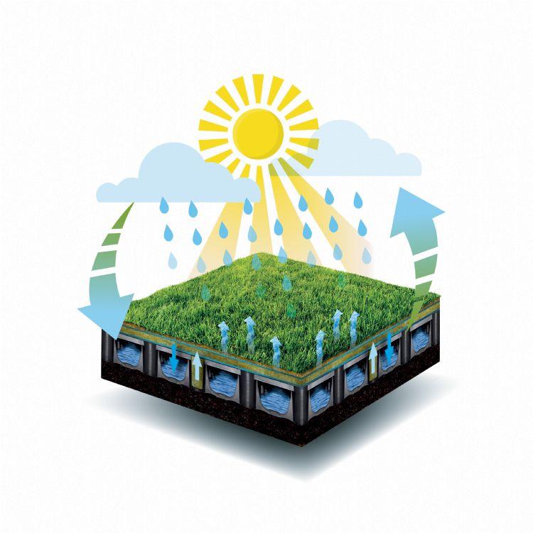 Conceptuele doorsnede van de onderdelen en de werking van het regenwater-gekoelde kunstgras veld.